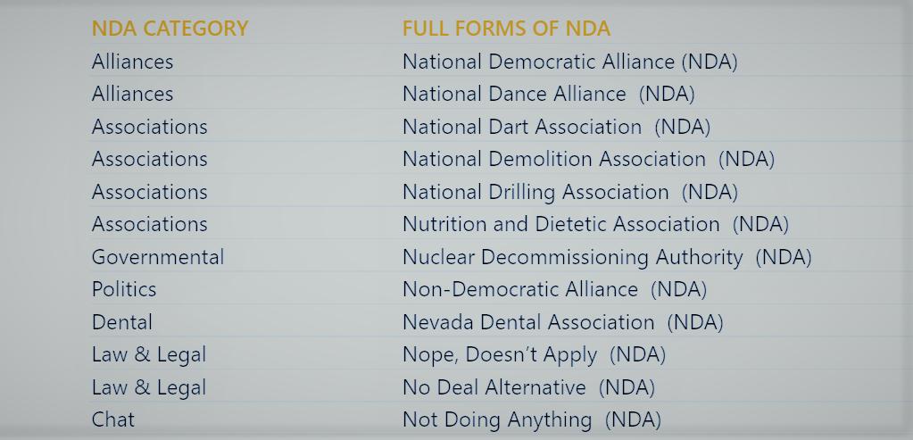 full form of nda